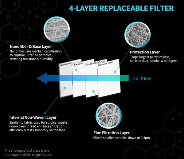 SilverTek 4-ply mask filter, nanofiber filter, NanoFit Mask advanced filtration, best mask filter