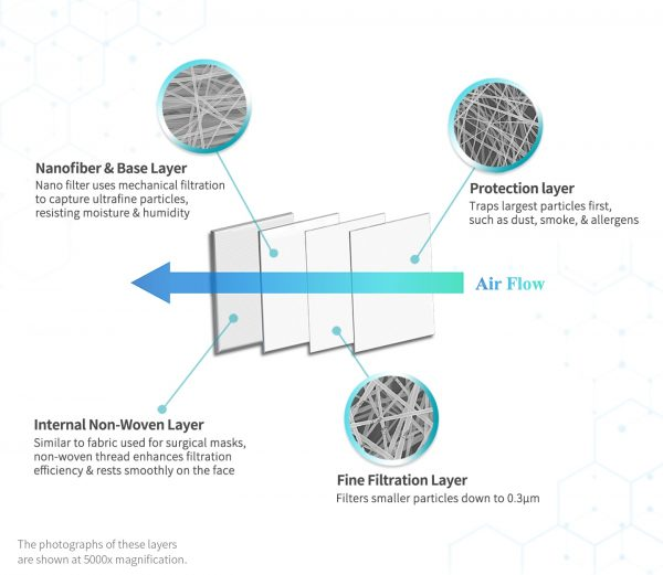 Graphic showing 4-ply nanofiber mask filter - filtration layers of the NanoFit Mask